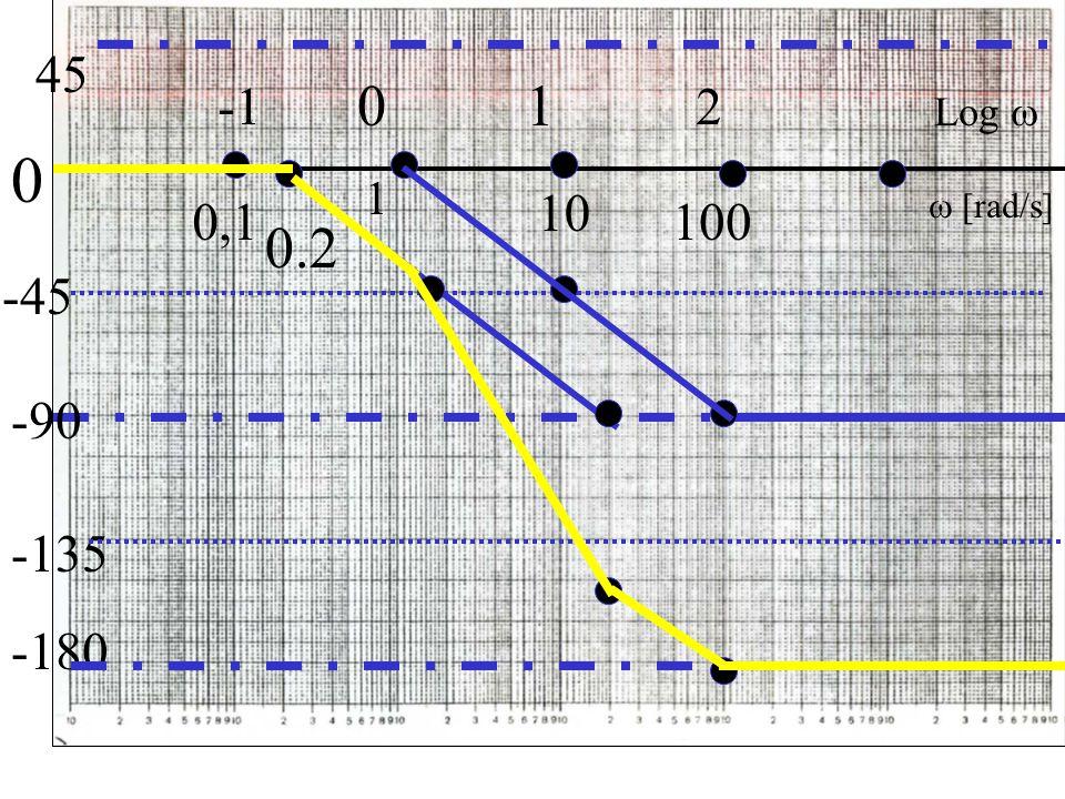 45 -1 1 2 Log  1 10 0,1 100  [rad/s] 0.2 -45 -90 -135 -180